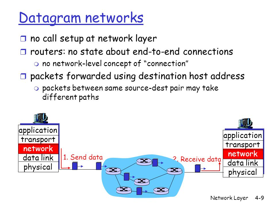 Network Layer4-50 RIP advertisements r distance vectors: exchanged among neighbors every 30 sec via Response Message (also called advertisement) r ech advertisement: list of up to 25 destination nets within AS If no advertisement heard after 180 sec --> neighbor/link declared dead m routes via neighbor invalidated m new advertisements sent to neighbors m neighbors in turn send out new advertisements (if tables changed)
