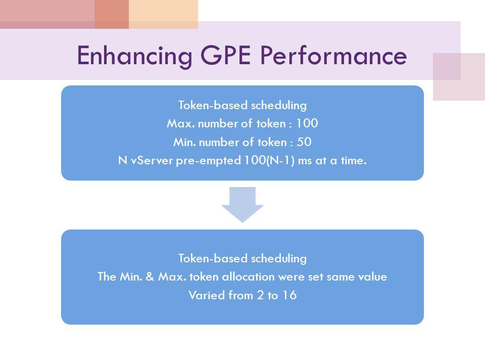 Enhancing GPE Performance Token-based scheduling Max.