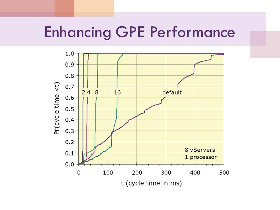 Enhancing GPE Performance