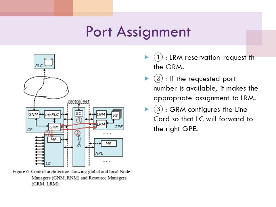 Port Assignment  ① : LRM reservation request th the GRM.