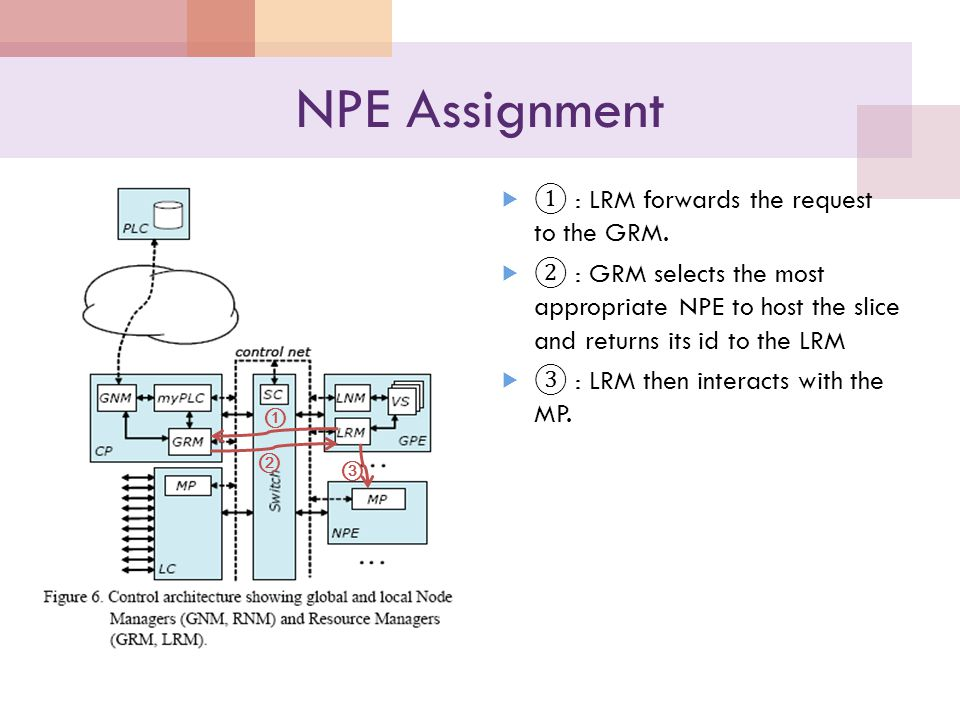NPE Assignment  ① : LRM forwards the request to the GRM.  ② : GRM selects the most appropriate NPE to host the slice and returns its id to the LRM 