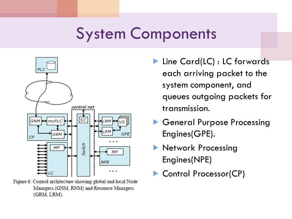 System Components  Line Card(LC) : LC forwards each arriving packet to the system component, and queues outgoing packets for transmission.  General