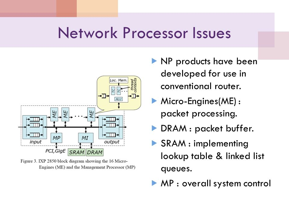 Network Processor Issues  NP products have been developed for use in conventional router.  Micro-Engines(ME) : packet processing.  DRAM : packet bu