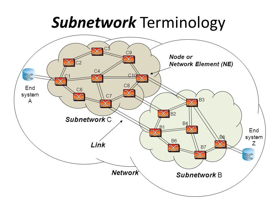 Subnetwork Terminology Network Subnetwork C C1 C2 C3 C4 C6 C7 C8 C9 C10 Subnetwork B B1 B2 B3 B4 B6 B7 B8 End system A End system Z Link Node or Network Element (NE)