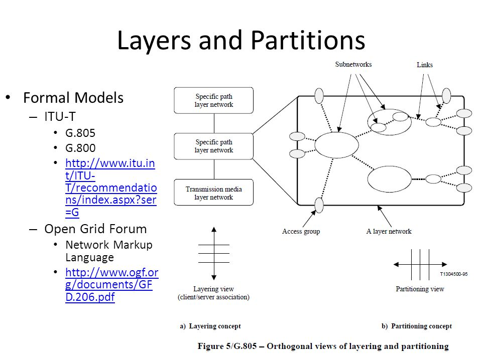 Layers and Partitions Formal Models – ITU-T G.805 G.800 http://www.itu.in t/ITU- T/recommendatio ns/index.aspx ser =G http://www.itu.in t/ITU- T/recommendatio ns/index.aspx ser =G – Open Grid Forum Network Markup Language http://www.ogf.or g/documents/GF D.206.pdf http://www.ogf.or g/documents/GF D.206.pdf