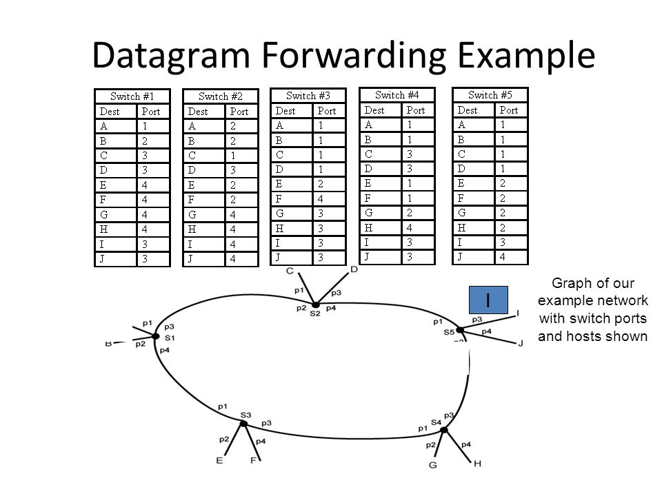Datagram Forwarding Example Graph of our example network with switch ports and hosts shown I III I I