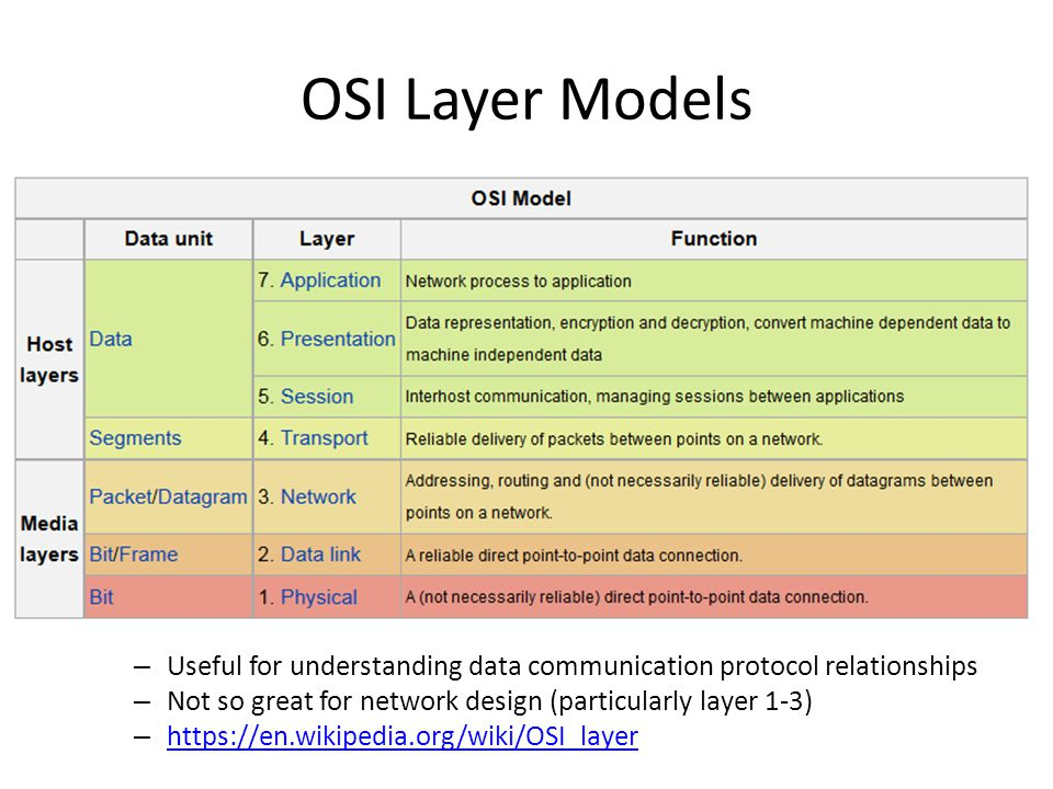 OSI Layer Models – Useful for understanding data communication protocol relationships – Not so great for network design (particularly layer 1-3) – https://en.wikipedia.org/wiki/OSI_layer https://en.wikipedia.org/wiki/OSI_layer
