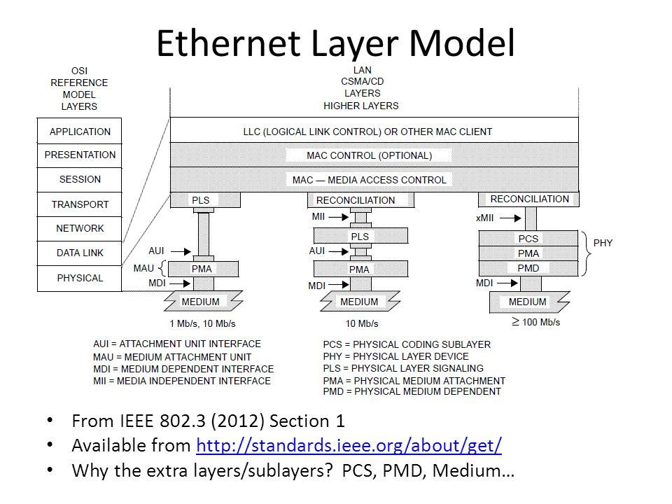 SDH/SONET Layers ITU-T G.707 Network node interface for the synchronous digital hierarchy (SDH) Available from http://www.itu.int/ITU-T/recommendations/rec.aspx?rec=8981http://www.itu.int/ITU-T/recommendations/rec.aspx?rec=8981 Why all these layers.