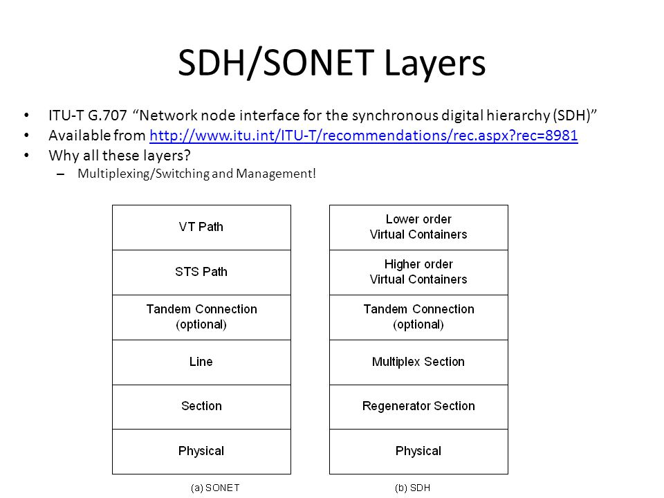 Layers in TDM Networks TDM = Time Division Multiplexing like SONET, SDH, PDH, G.709, etc…