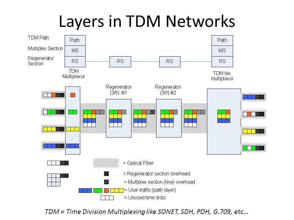 Layers in WDM Networks
