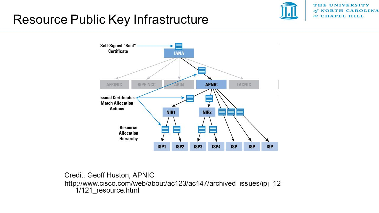 Resource Public Key Infrastructure Credit: Geoff Huston, APNIC http://www.cisco.com/web/about/ac123/ac147/archived_issues/ipj_12- 1/121_resource.html