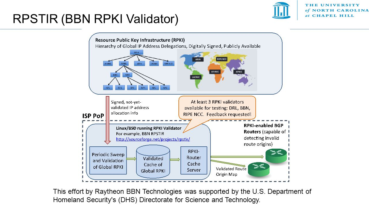 RPSTIR (BBN RPKI Validator) This effort by Raytheon BBN Technologies was supported by the U.S.