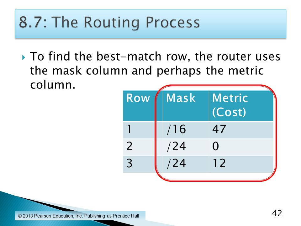  To find the best-match row, the router uses the mask column and perhaps the metric column.