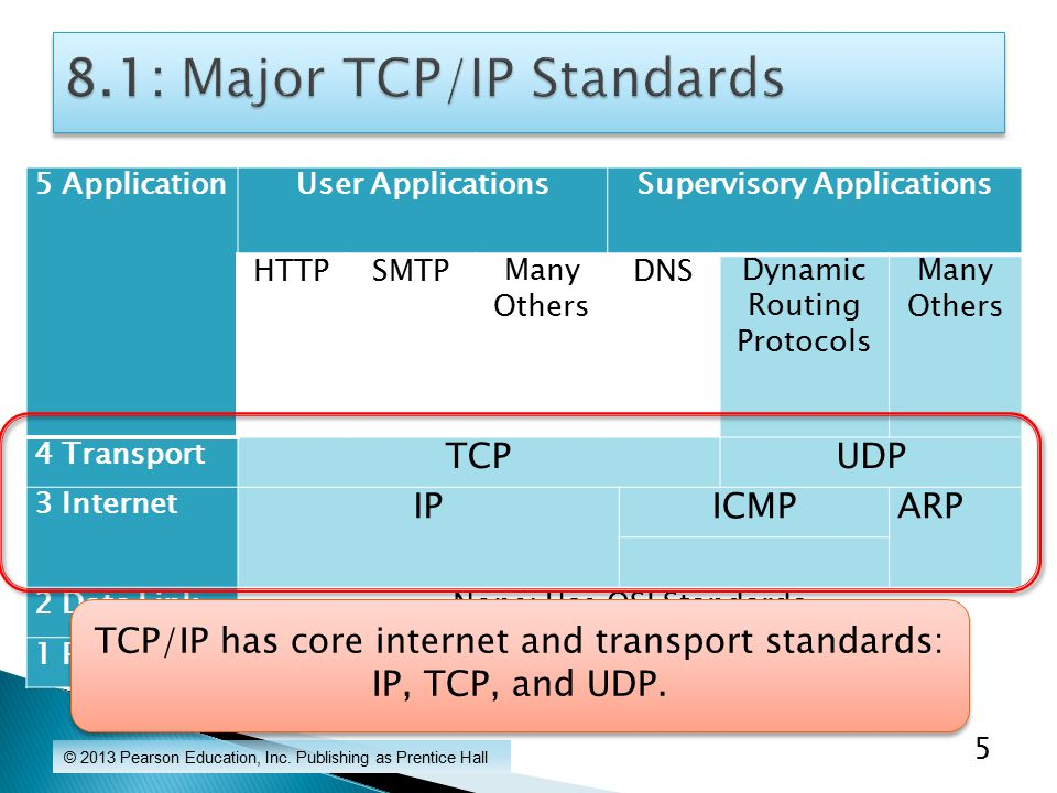 5 ApplicationUser ApplicationsSupervisory Applications HTTPSMTPMany Others DNSDynamic Routing Protocols Many Others 4 Transport TCPUDP 3 Internet IPICMPARP 2 Data LinkNone: Use OSI Standards 1 PhysicalNone: Use OSI Standards © 2013 Pearson Education, Inc.