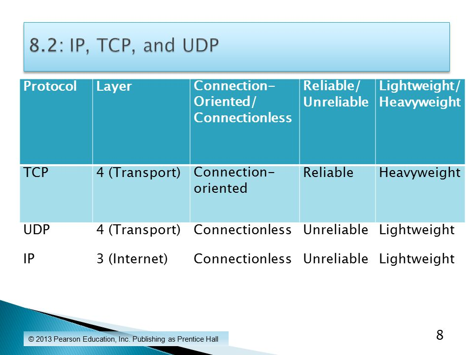 ProtocolLayerConnection- Oriented/ Connectionless Reliable/ Unreliable Lightweight/ Heavyweight TCP4 (Transport)Connection- oriented ReliableHeavyweight UDP4 (Transport)ConnectionlessUnreliableLightweight IP3 (Internet)ConnectionlessUnreliableLightweight © 2013 Pearson Education, Inc.