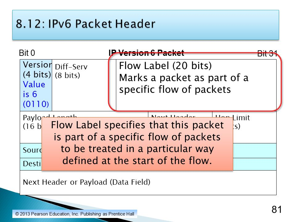 81 8.12: IPv6 Packet Header IP Version 6 Packet Source IP Address (128 bits) Bit 0 Bit 31 Hop Limit (8 bits) Next Header (8 bits) Name of next header Payload Length (16 bits) Version (4 bits) Value is 6 (0110 ) Diff-Serv (8 bits) Flow Label (20 bits) Marks a packet as part of a specific flow of packets Destination IP Address (128 bits) Next Header or Payload (Data Field) Flow Label specifies that this packet is part of a specific flow of packets to be treated in a particular way defined at the start of the flow.