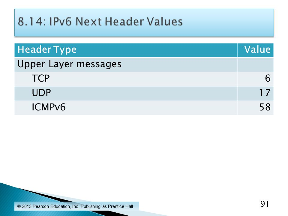Header TypeValue Upper Layer messages TCP6 UDP17 ICMPv658 © 2013 Pearson Education, Inc.