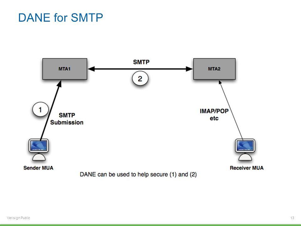 Verisign Public DANE for SMTP 13