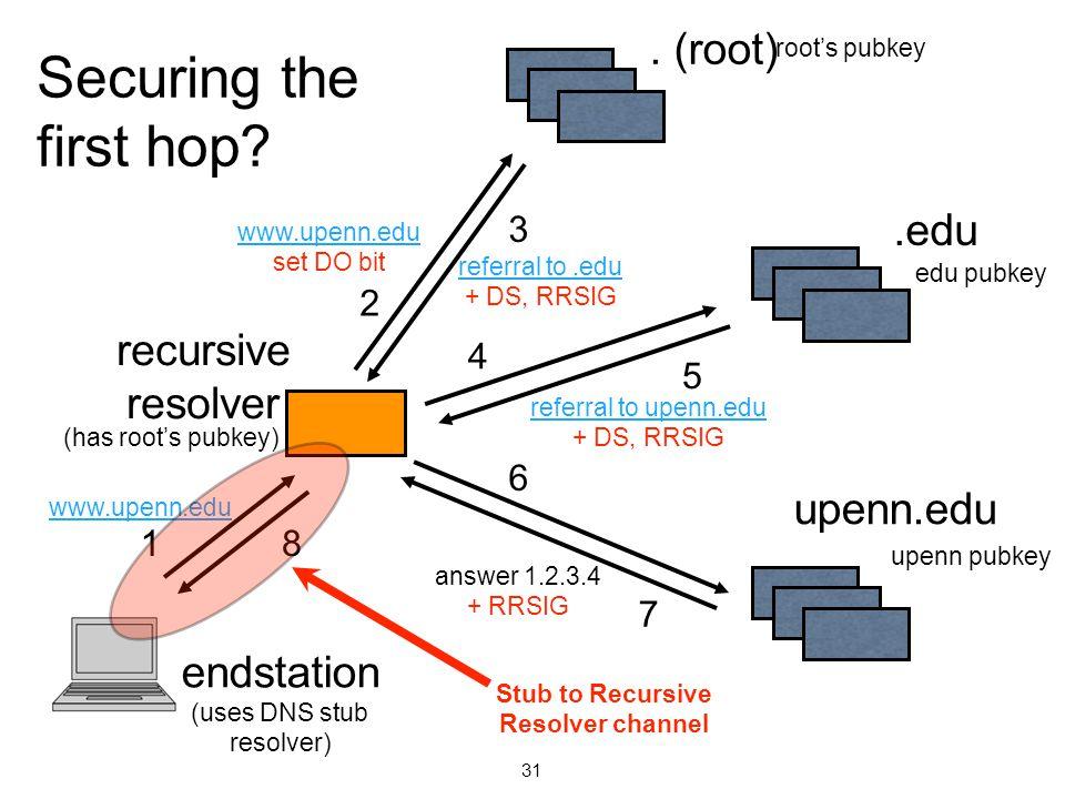 . (root).edu upenn.edu www.upenn.edu referral to.edu + DS, RRSIG recursive resolver endstation (uses DNS stub resolver) 1 2 3 4 5 6 8 7 referral to upenn.edu + DS, RRSIG answer 1.2.3.4 + RRSIG www.upenn.edu set DO bit root's pubkey (has root's pubkey) edu pubkey upenn pubkey Stub to Recursive Resolver channel 31 Securing the first hop