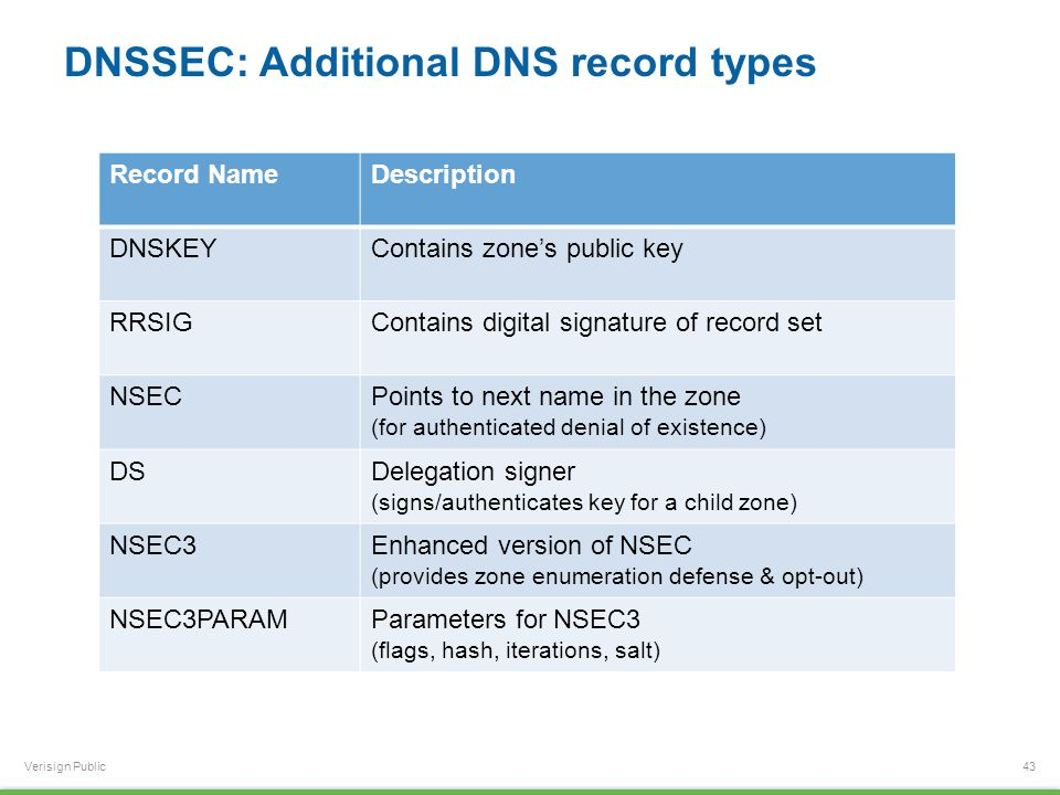 Verisign Public DNSSEC: Additional DNS record types 43 Record NameDescription DNSKEYContains zone's public key RRSIGContains digital signature of reco
