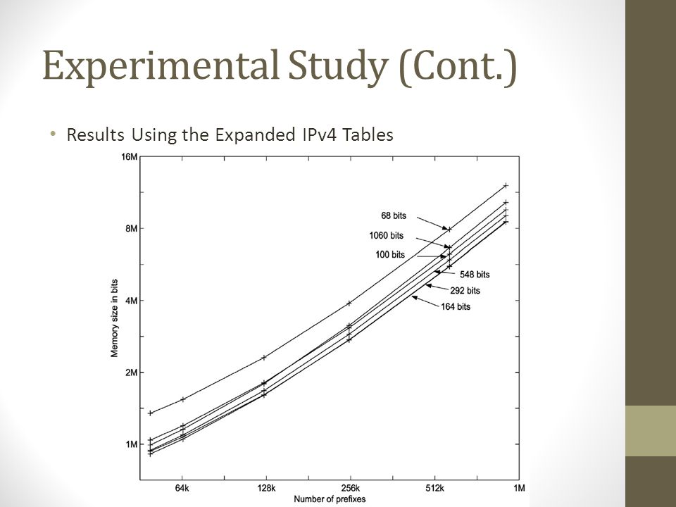 Experimental Study (Cont.) Results Using the Expanded IPv4 Tables