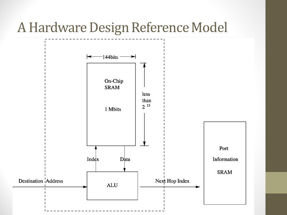 A Hardware Design Reference Model