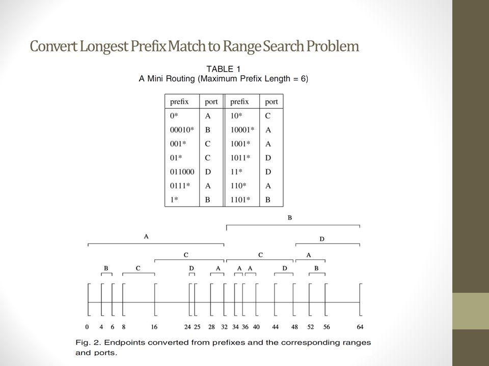Convert Longest Prefix Match to Range Search Problem