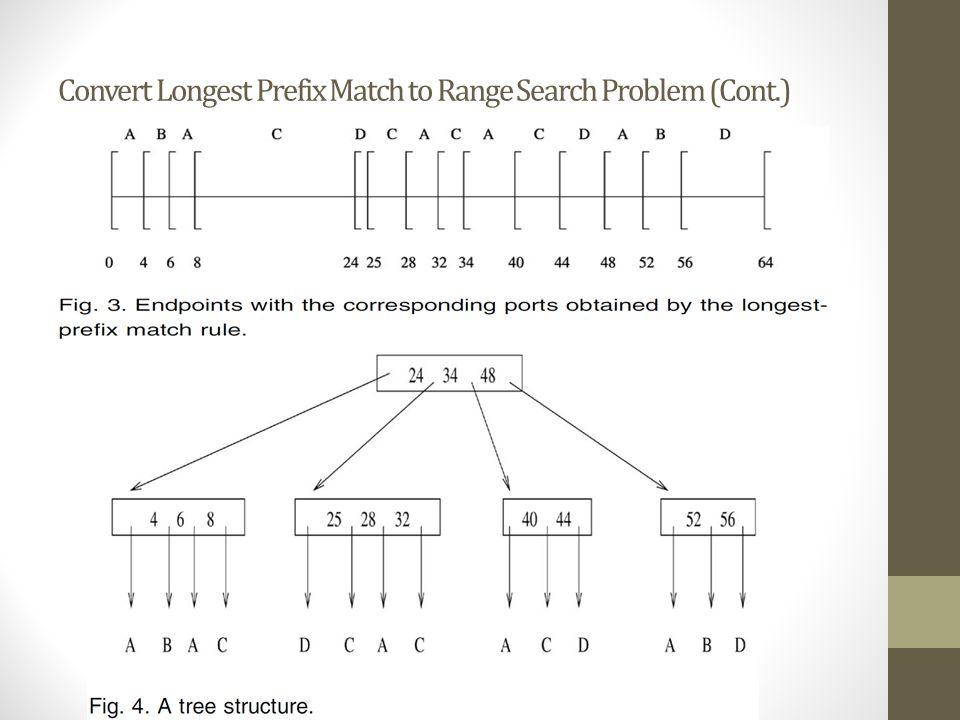 Convert Longest Prefix Match to Range Search Problem (Cont.)