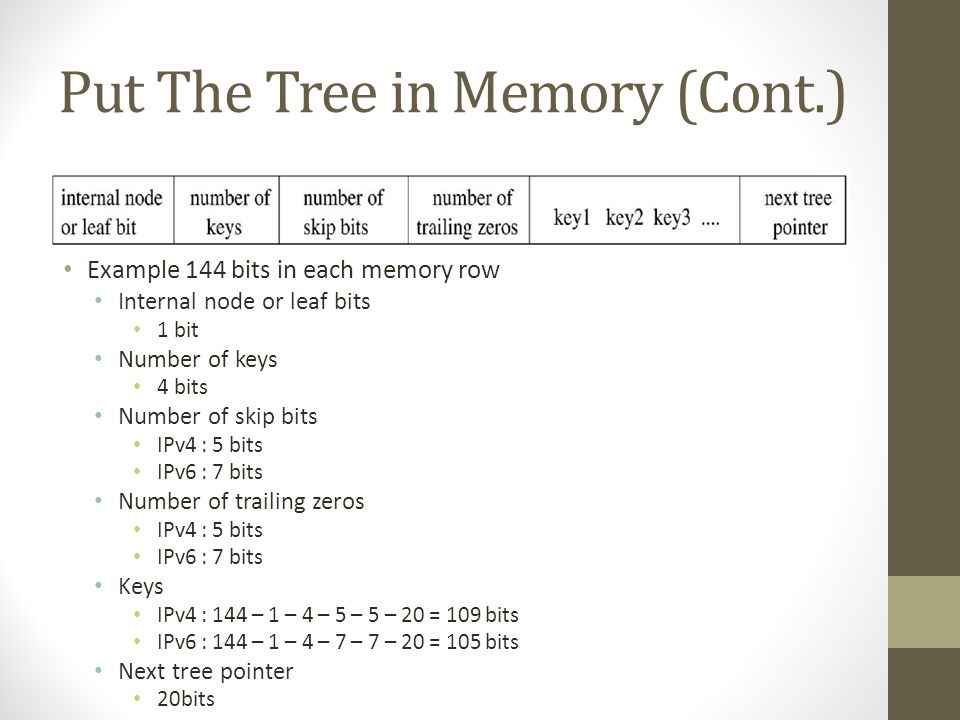 Put The Tree in Memory (Cont.) Example 144 bits in each memory row Internal node or leaf bits 1 bit Number of keys 4 bits Number of skip bits IPv4 : 5 bits IPv6 : 7 bits Number of trailing zeros IPv4 : 5 bits IPv6 : 7 bits Keys IPv4 : 144 – 1 – 4 – 5 – 5 – 20 = 109 bits IPv6 : 144 – 1 – 4 – 7 – 7 – 20 = 105 bits Next tree pointer 20bits