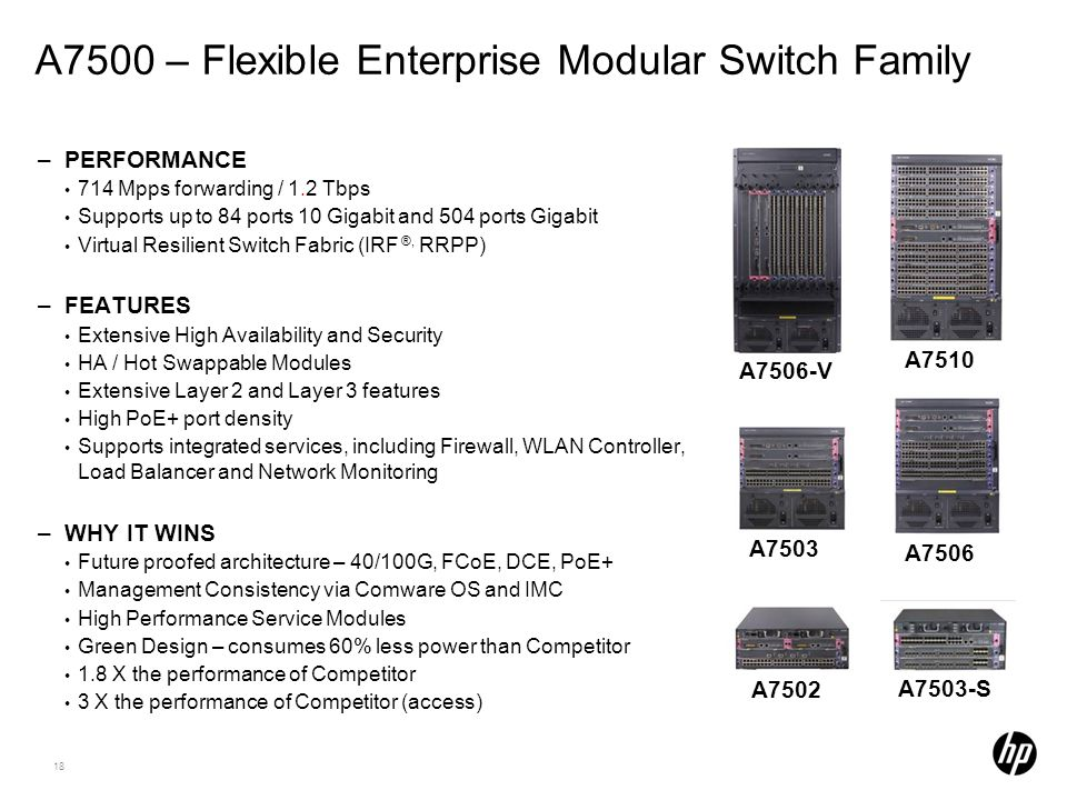 18 A7500 – Flexible Enterprise Modular Switch Family –PERFORMANCE 714 Mpps forwarding / 1.2 Tbps Supports up to 84 ports 10 Gigabit and 504 ports Giga
