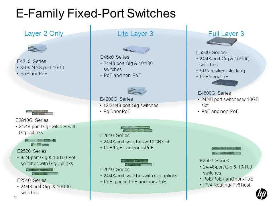 33 E2610 Series 24/48-port switches with Gig uplinks PoE, partial PoE and non-PoE Layer 2 Only E-Family Fixed-Port Switches Full Layer 3 E3500 Series