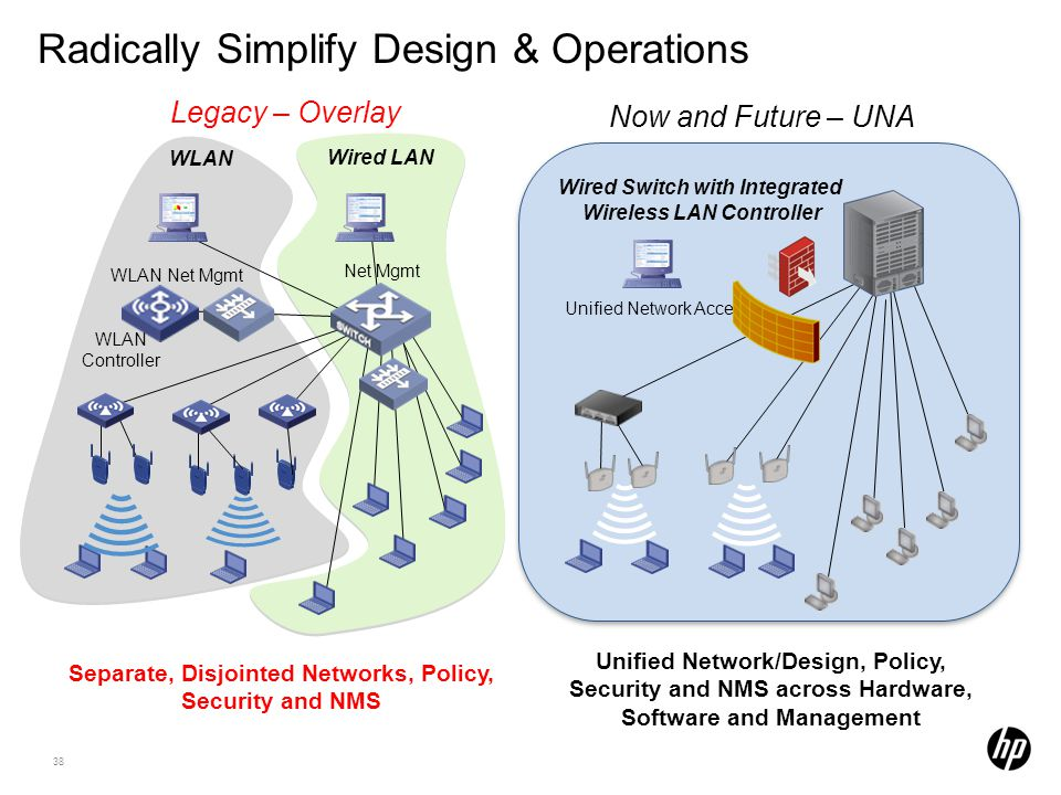 38 Radically Simplify Design & Operations Unified Network/Design, Policy, Security and NMS across Hardware, Software and Management Separate, Disjoint