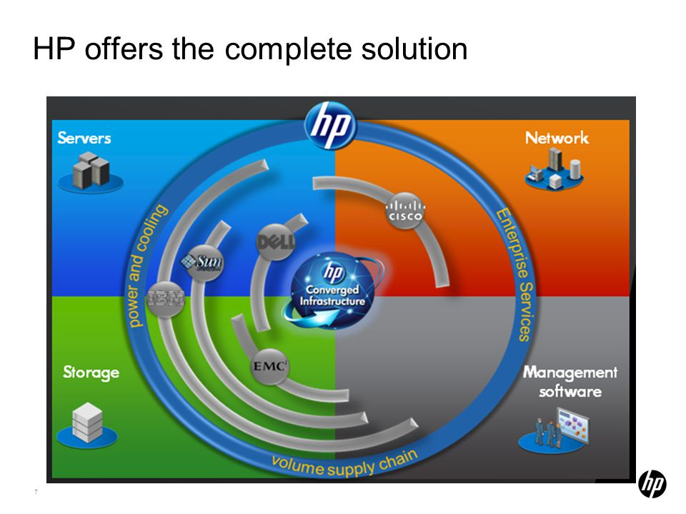 7 HP offers the complete solution
