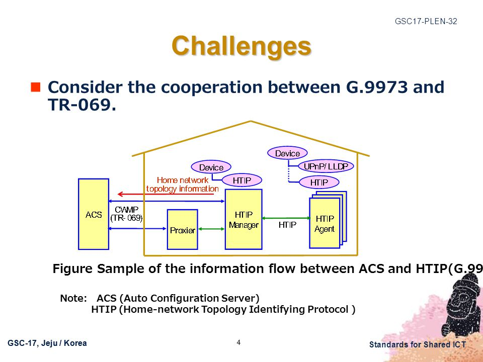GSC17-PLEN-32 Standards for Shared ICT GSC-17, Jeju / Korea 4 Challenges Consider the cooperation between G.9973 and TR-069.