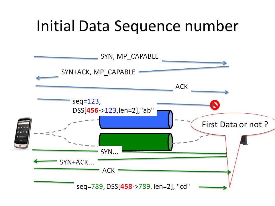 Initial Data Sequence number SYN+ACK, MP_CAPABLE ACK SYN, MP_CAPABLE seq=123, DSS[456->123,len=2], ab seq=789, DSS[458->789, len=2], cd SYN+ACK...