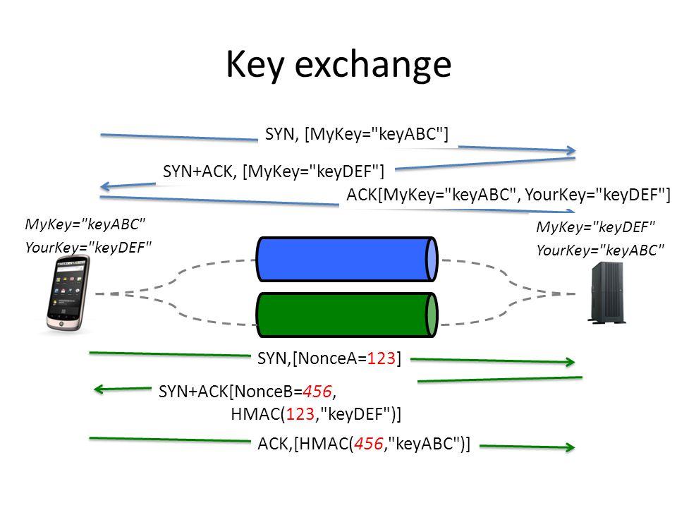 Key exchange SYN+ACK, [MyKey= keyDEF ] ACK[MyKey= keyABC , YourKey= keyDEF ] SYN, [MyKey= keyABC ] SYN,[NonceA=123] SYN+ACK[NonceB=456, HMAC(123, keyDEF )] ACK,[HMAC(456, keyABC )] MyKey= keyABC YourKey= keyDEF MyKey= keyDEF YourKey= keyABC