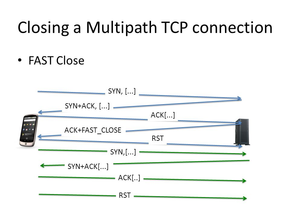 Closing a Multipath TCP connection FAST Close SYN+ACK, [...] ACK[...] SYN,[...] SYN+ACK[...] ACK[..] SYN, [...] ACK+FAST_CLOSE RST