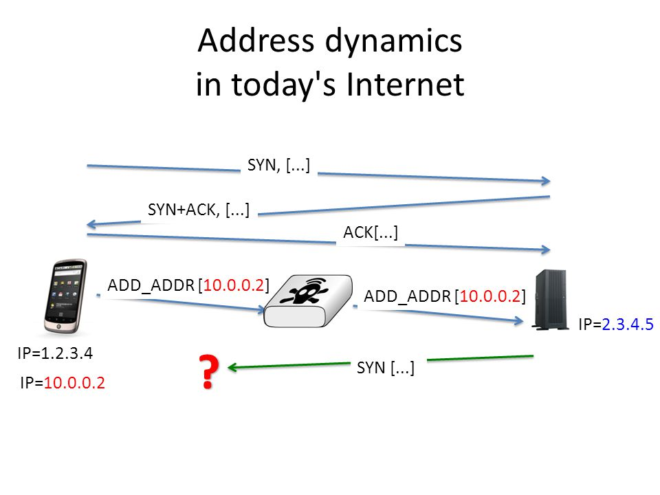 Address dynamics in today s Internet IP=2.3.4.5 SYN+ACK, [...] ACK[...] SYN, [...] IP=1.2.3.4 IP=10.0.0.2 ADD_ADDR [10.0.0.2] SYN [...] ADD_ADDR [10.0.0.2]