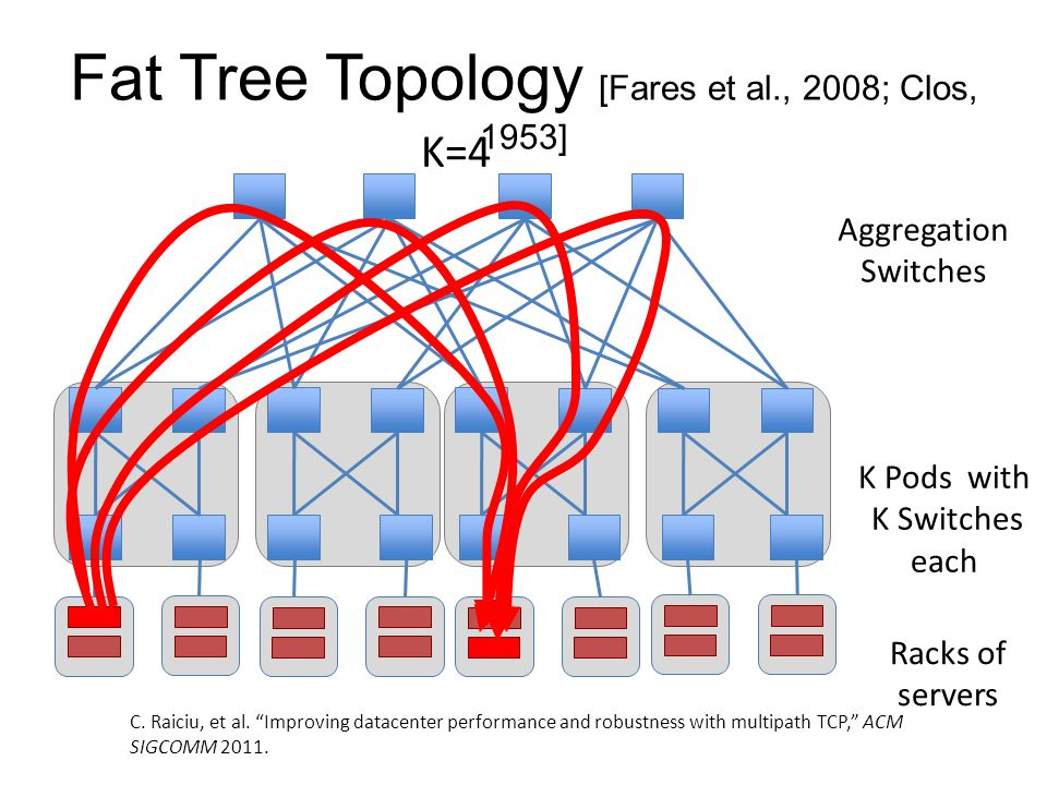 Fat Tree Topology [Fares et al., 2008; Clos, 1953] K=4 Aggregation Switches K Pods with K Switches each Racks of servers C.