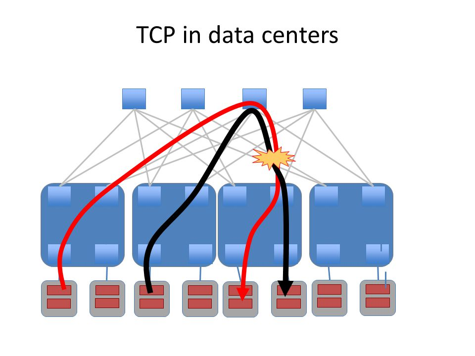 TCP in data centers