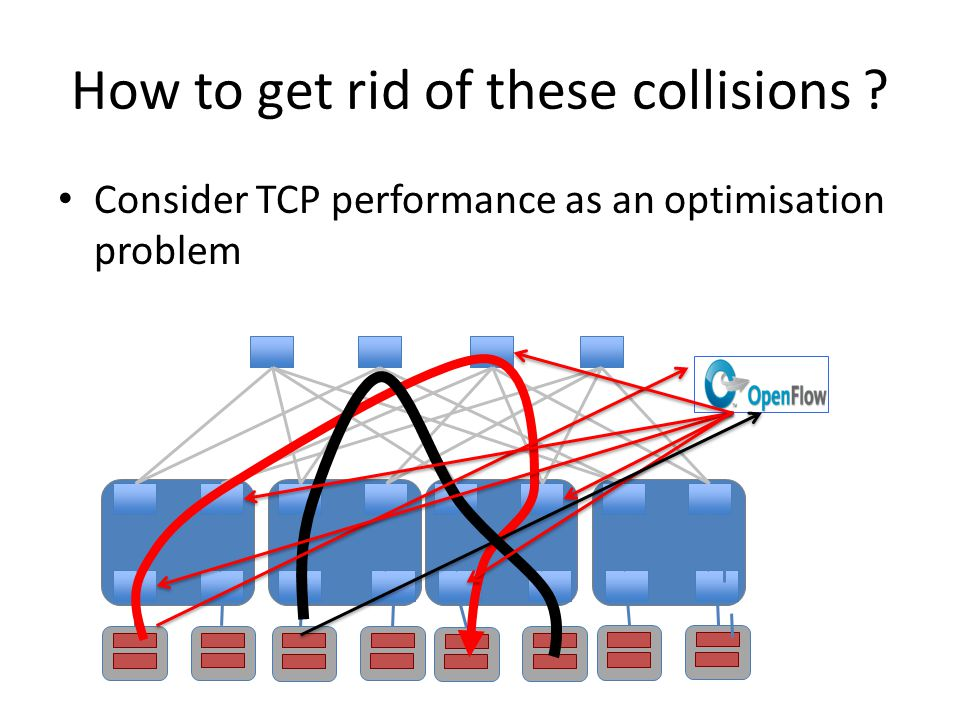 How to get rid of these collisions Consider TCP performance as an optimisation problem