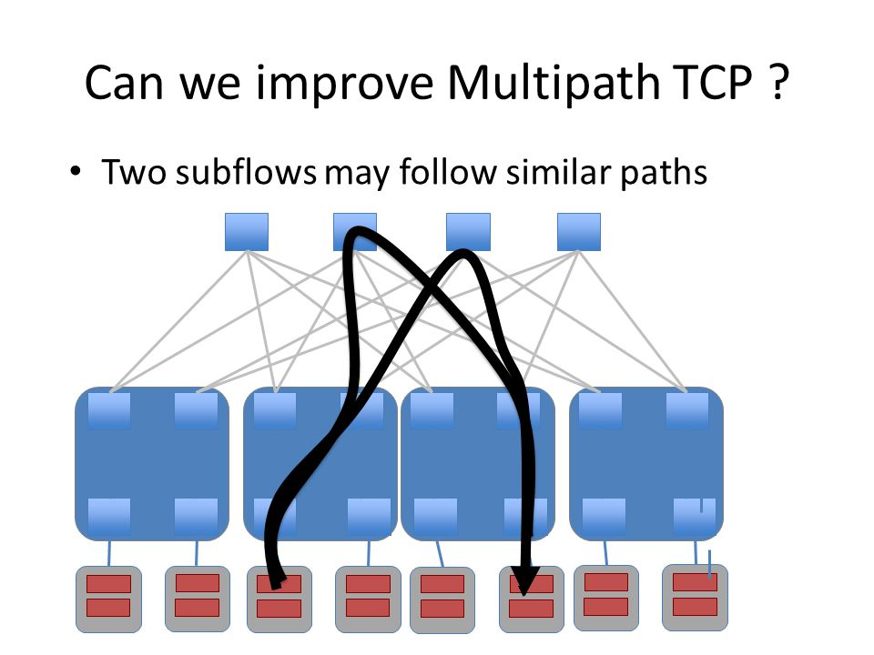 Can we improve Multipath TCP Two subflows may follow similar paths