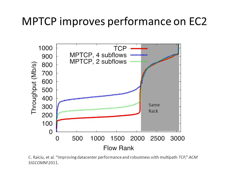 MPTCP improves performance on EC2 Same Rack C. Raiciu, et al.