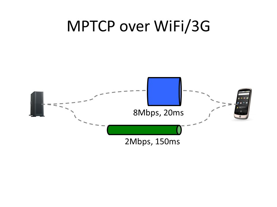 MPTCP over WiFi/3G 8Mbps, 20ms 2Mbps, 150ms