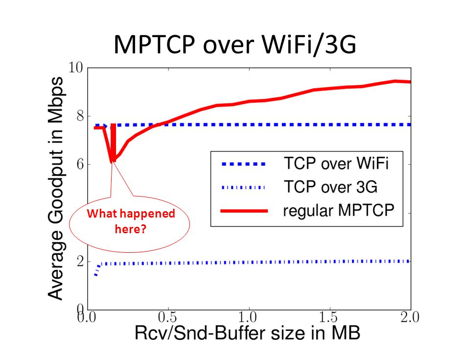 MPTCP over WiFi/3G What happened here
