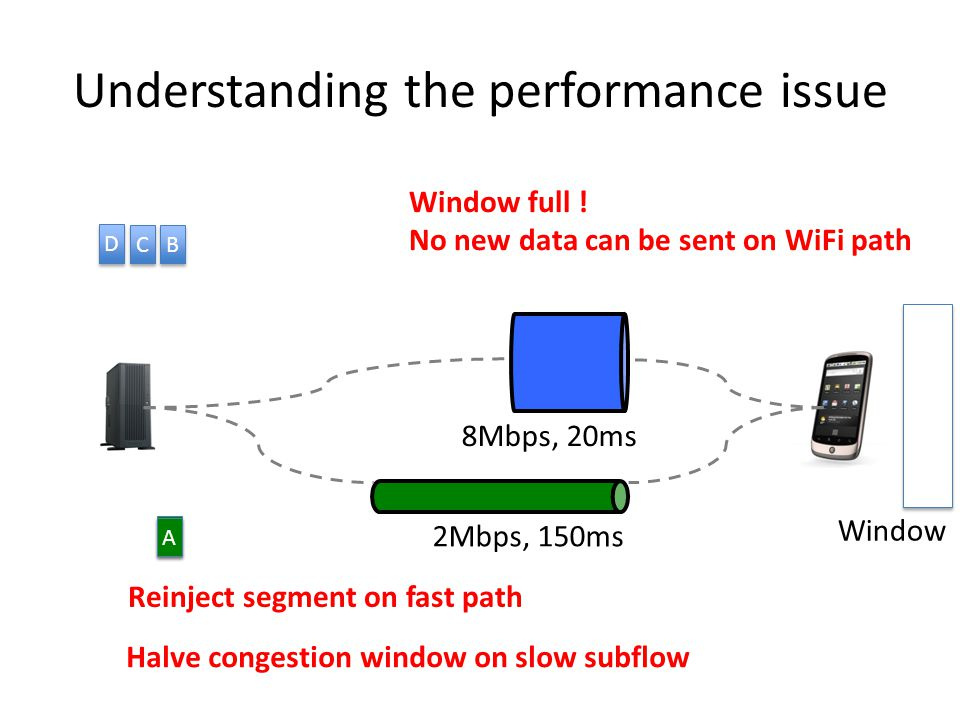 Understanding the performance issue 8Mbps, 20ms 2Mbps, 150ms Window B B A A C C D D Window full .