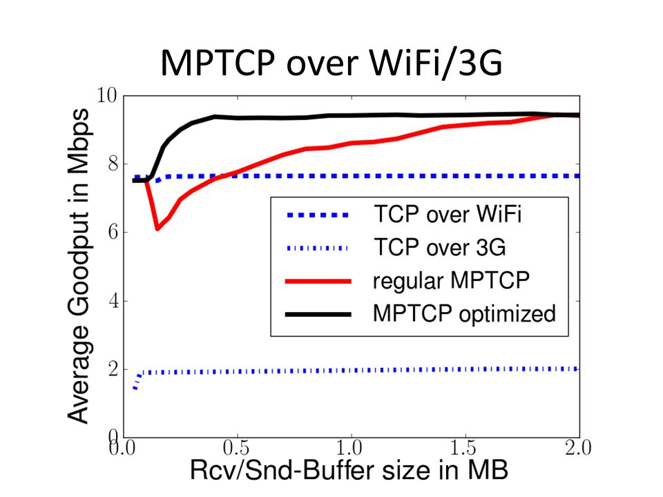 MPTCP over WiFi/3G