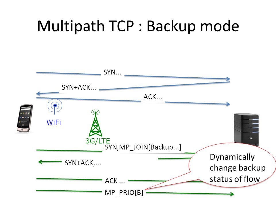Multipath TCP : Backup mode SYN+ACK... ACK... SYN...