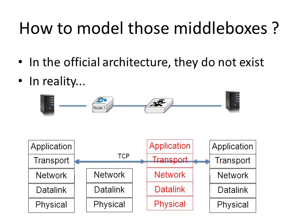 How to model those middleboxes . In the official architecture, they do not exist In reality...