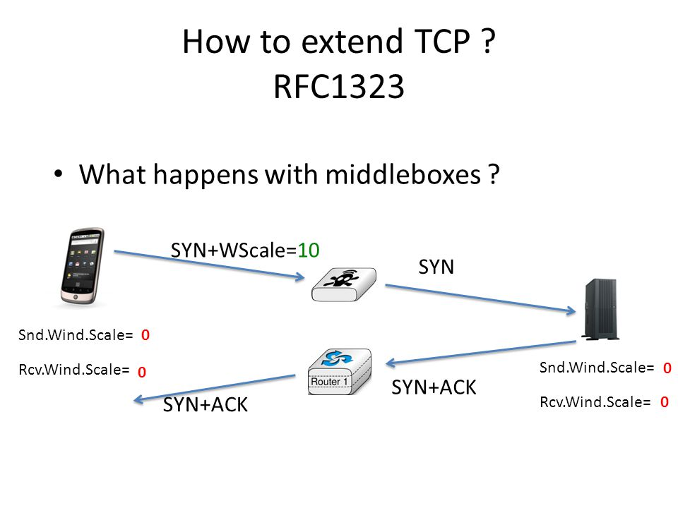 How to extend TCP . RFC1323 What happens with middleboxes .